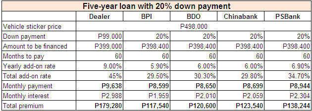 Car financing 101 Breaking it down to the last peso Top Gear Ph - auto loan calculator