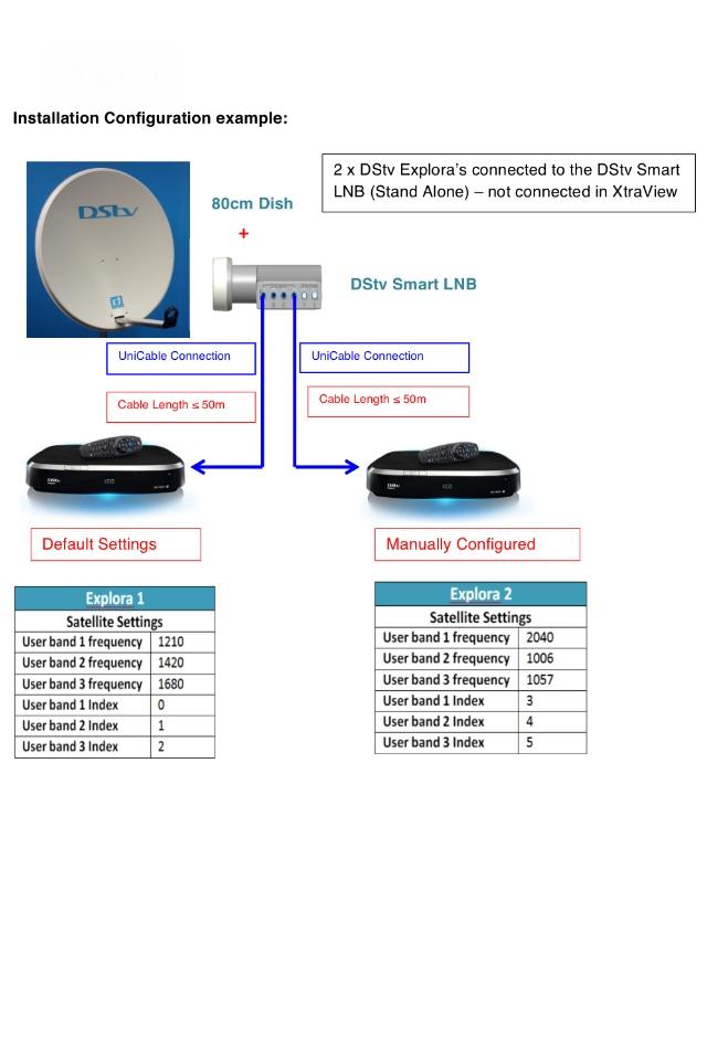 Dstv Smart Lnb Wiring Diagram Wiring Diagram