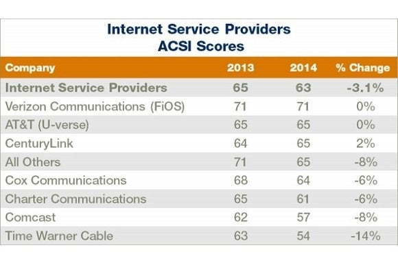 Comcast and Time Warner rank dead last in satisfaction as merger - time warner cable internet customer service