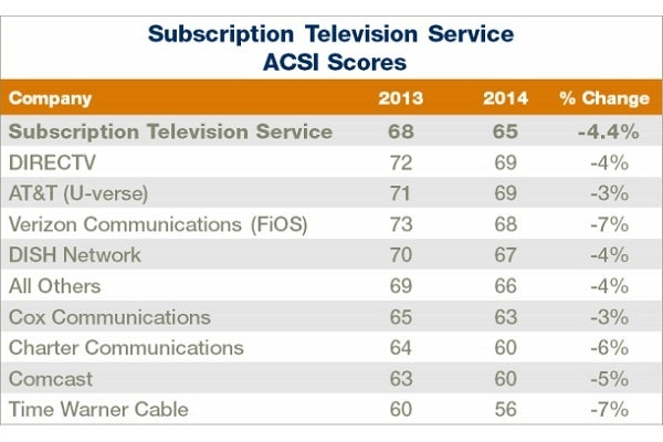Comcast and Time Warner rank dead last in satisfaction as merger