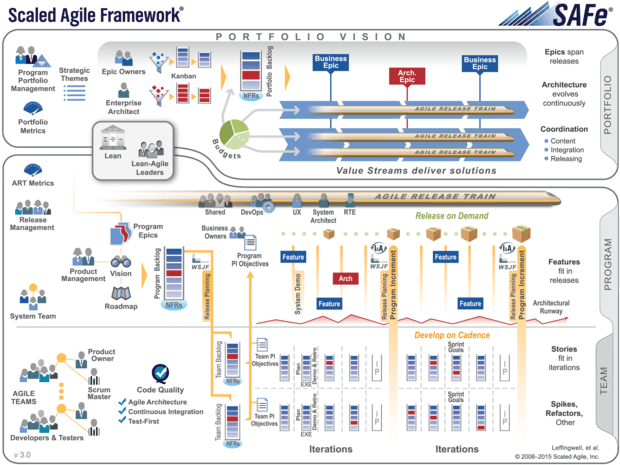 Introducing The Scaled Agile Framework Cio