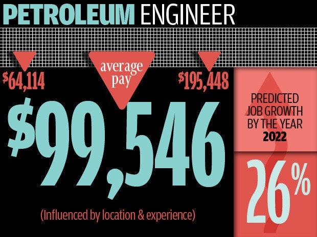 10 best jobs in IT and engineering CIO - petroleum engineer job description