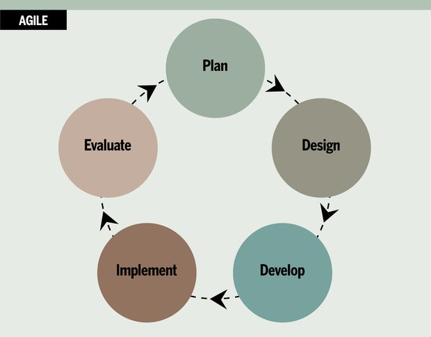 How to pick the best project management methodology for success CIO - how do you determine or evaluate success