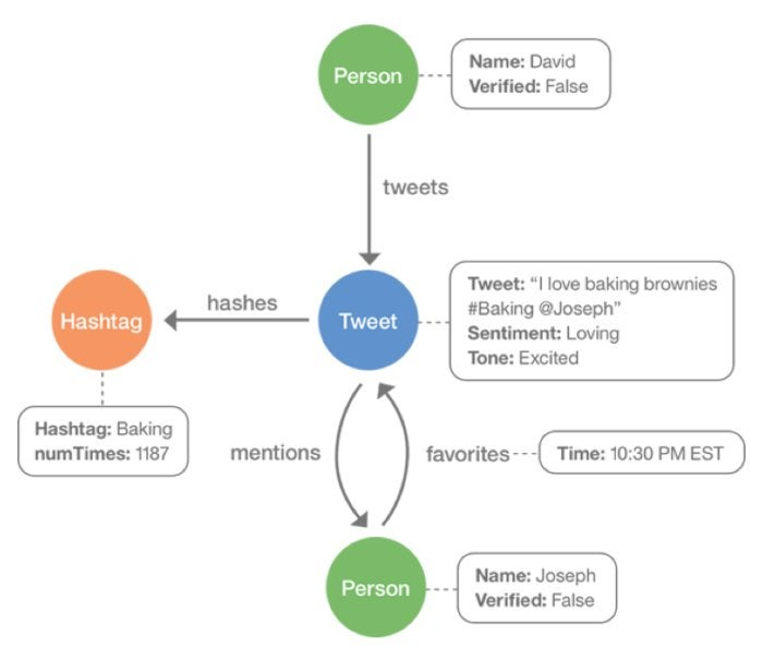 Tap the power of graph databases with IBM Graph InfoWorld