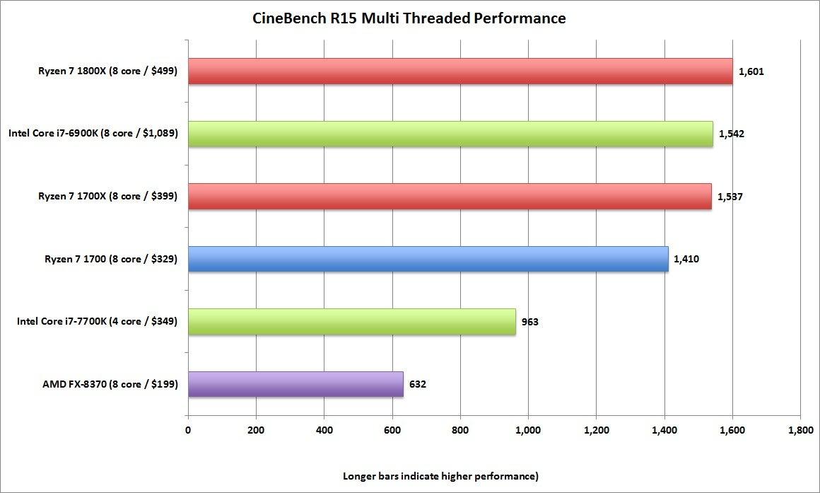 Special Ryzen Cinebench Multi Threaded Amd Ryzen Intel Kaby Lake Benchmark Preview Pcworld Amd A10 Vs Intel I5 7200u Amd A10 Vs Intel I5 Bagus Mana dpreview Amd A10 Vs Intel I5