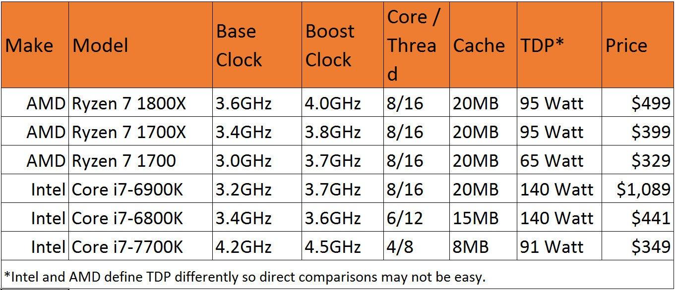 Fullsize Of Amd A10 Vs Intel I5