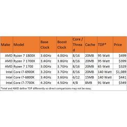 Small Crop Of Amd A10 Vs Intel I5