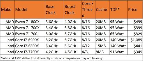 Medium Of Amd A10 Vs Intel I5