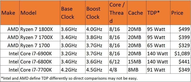 Large Of Amd A10 Vs Intel I5