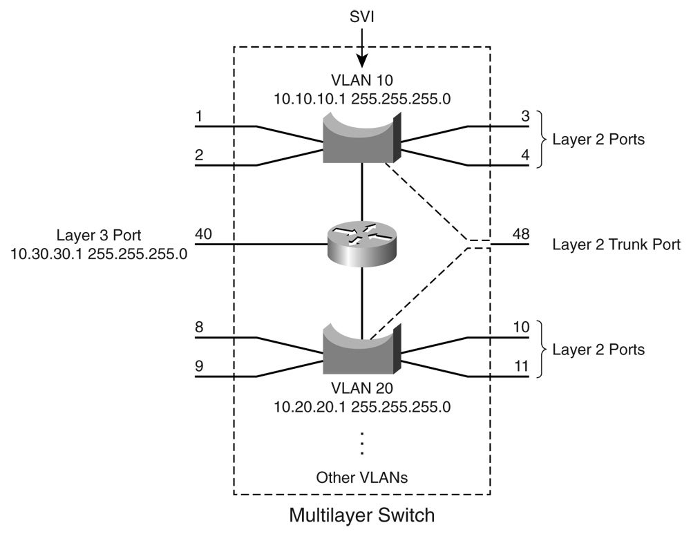 Chapter 12 Multilayer Switching Network World