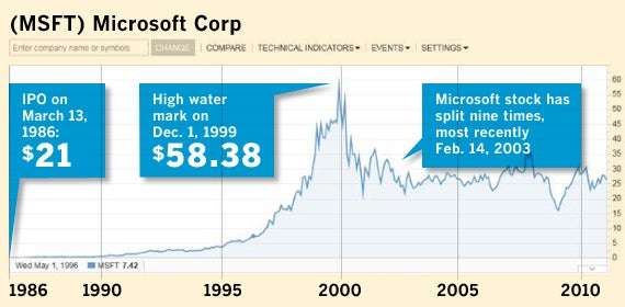 If you had bought 100 shares of Microsoft 25 years ago Network
