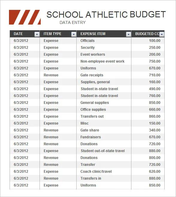 college athletic budgets by school