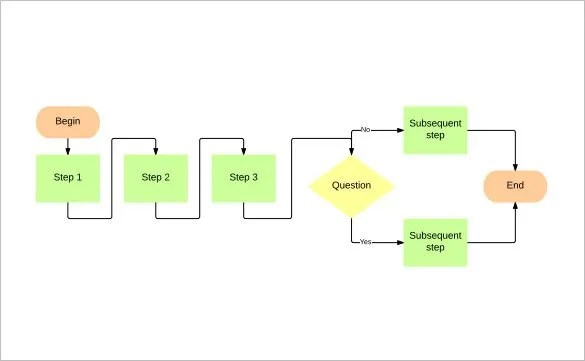 30+ Flowchart Templates Free Word, Excel, PPT Formats