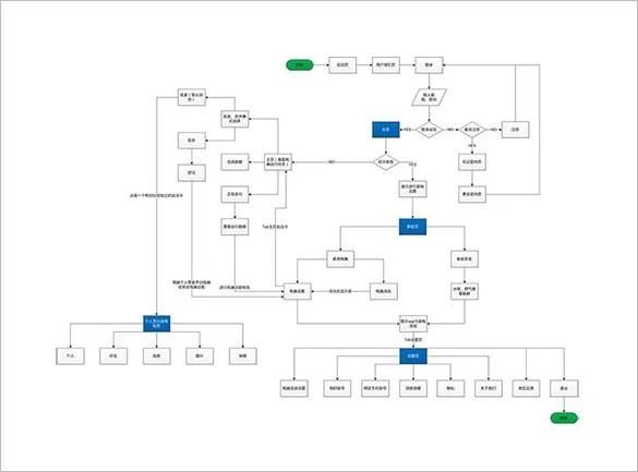 decision flow chart template – Decision Chart Template