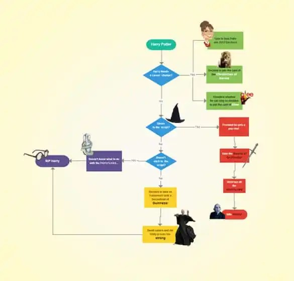44+ Flow Chart Templates - Free Sample, Example, Format Download