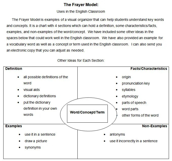 5 Frayer Model Templates - Free Sample, Example, Format Free