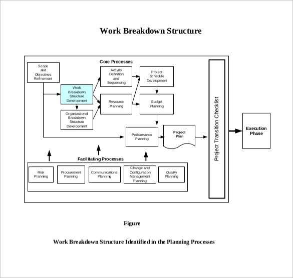 9+ Work Breakdown Structure Template Free  Premium Templates
