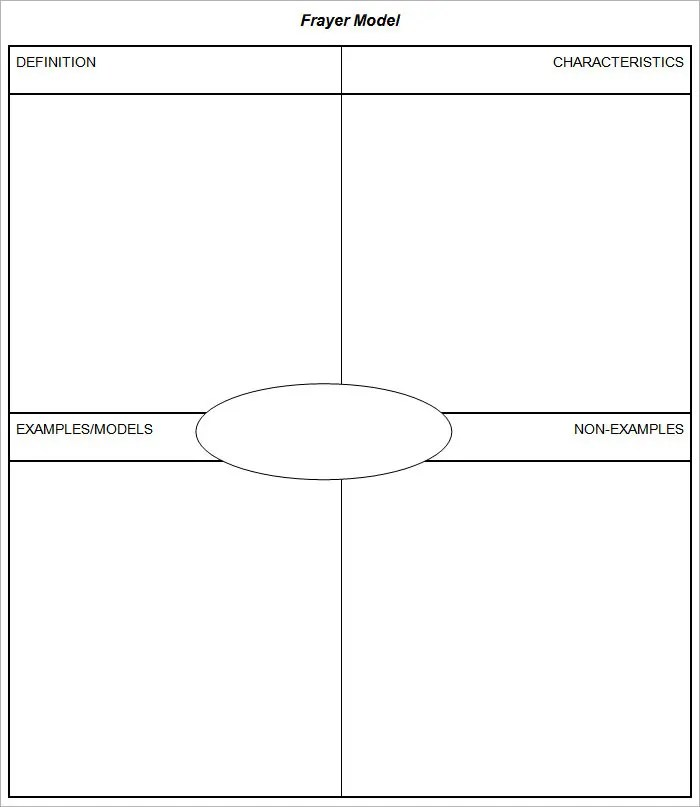 5 Frayer Model Templates - Free Sample, Example, Format Free - model template