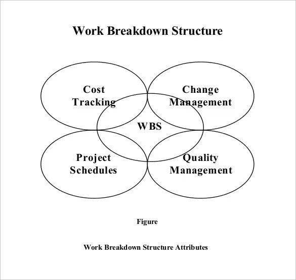 9+ Work Breakdown Structure Template Free  Premium Templates