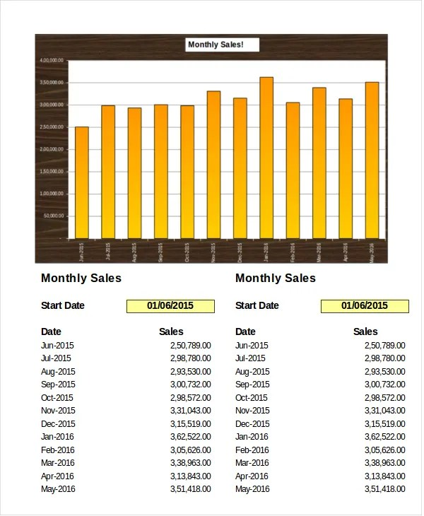 Sales Analysis Template oakandale - sales analysis template