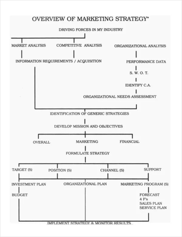 marketing strategy example pdf - Deanroutechoice - free sample strategic plan template