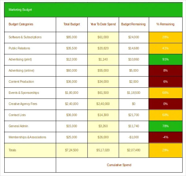 10+ Marketing Budget Templates - Free Sample, Example Format