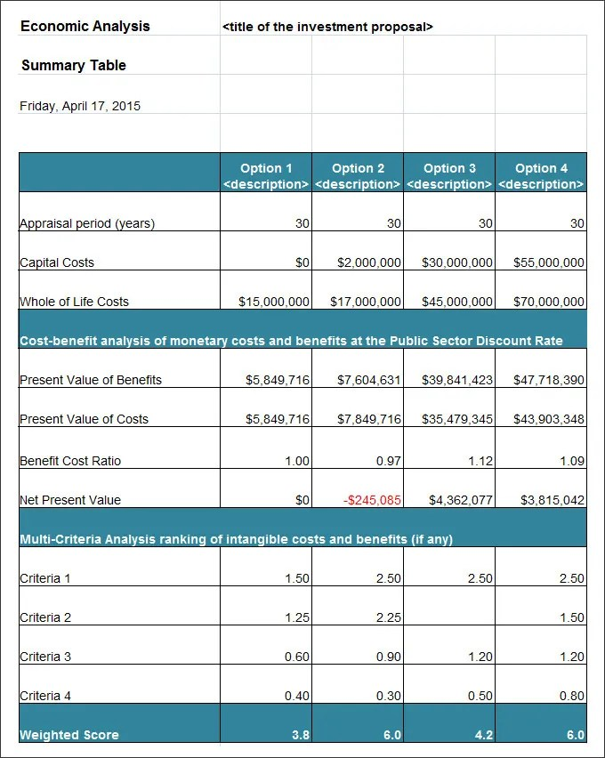 Cost Benefit Analysis Template - 11 Free Word, Excel, PDF - sample vendor analysis
