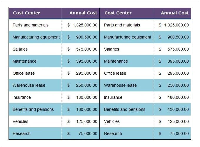 14+ Cost Analysis Templates - PDF, DOC Free  Premium Templates - cost analysis template