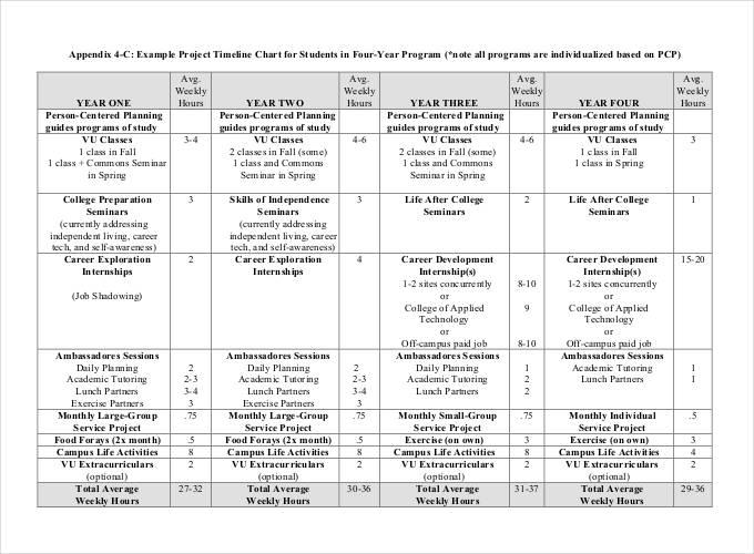 ... Project Timeline Templates   21+ Free Word, PPT Format Download   Sample  Timeline For ...