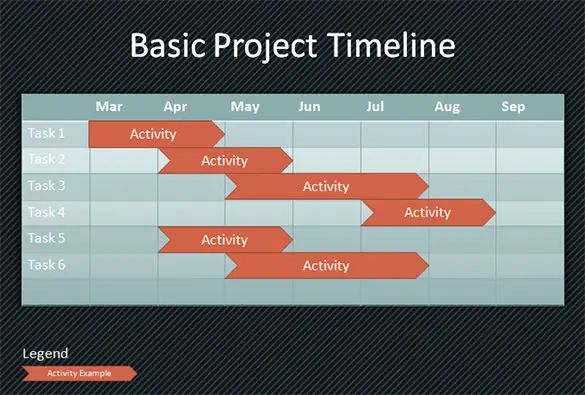 timeline project examples