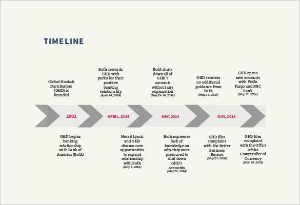 timeline word template