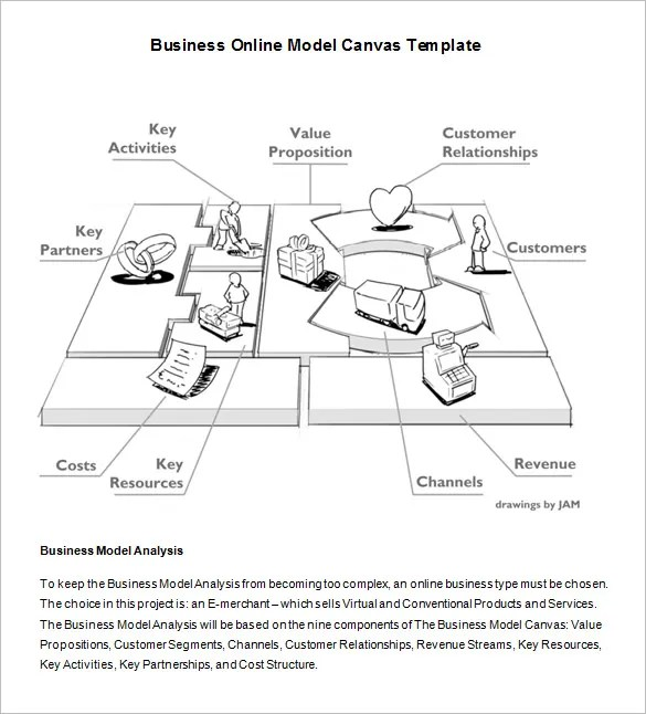 Business Model Template Business Model Canvas Business Strategy - model template