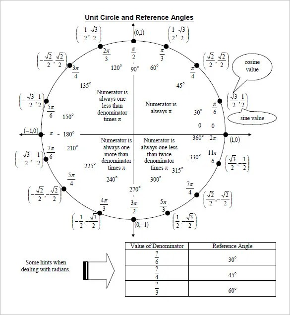 unit circle trigonometry chart - Timiznceptzmusic