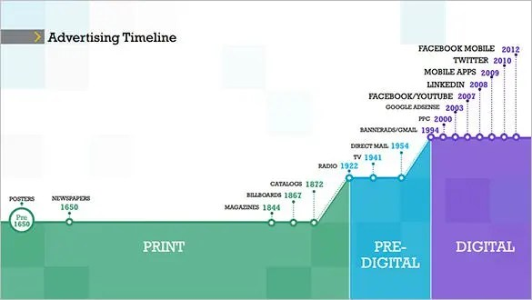 10+ Advertising Timeline Templates \u2013 Free Sample, Example, Format