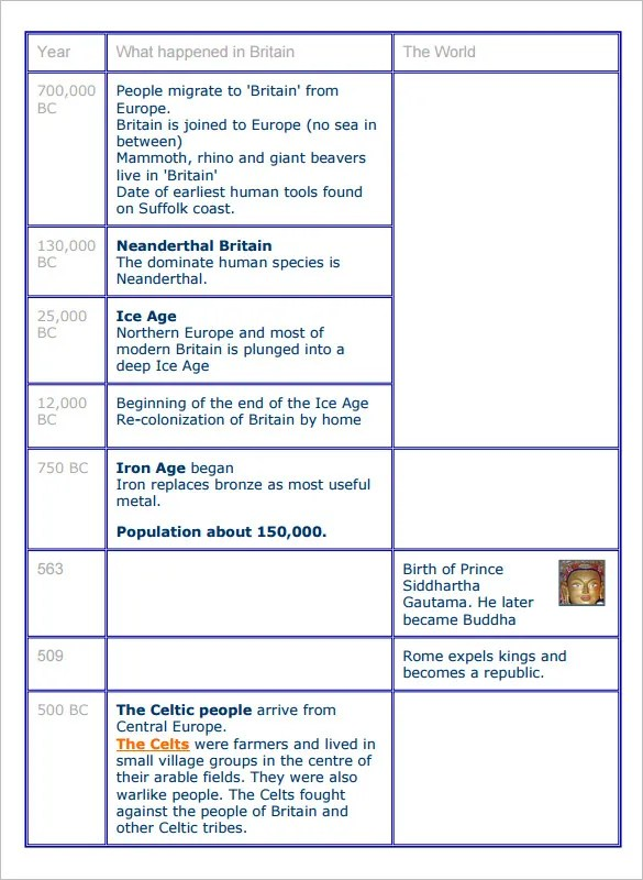10+ Historical Timeline Templates \u2013 Free Sample, Example, Format