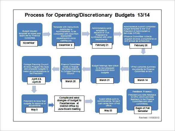 9+ Budget Timeline Templates \u2013 Free Sample, Example, Format Download