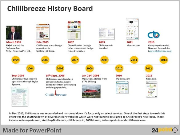 8+ Historical Timeline Templates u2013 Free PDF, PPT Format Download - sample historical timeline