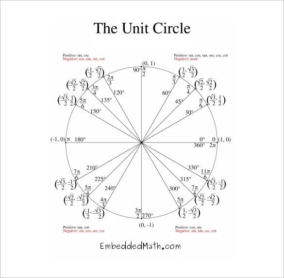 unit circle chart - Acurlunamedia