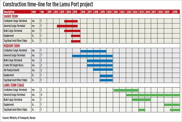 9+ Construction Timeline Templates - PDF, Word, Excel Free - free construction project management templates