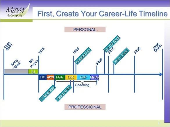 Sample Personal Timeline Historical Timeline Template Bespoke - sample personal timeline