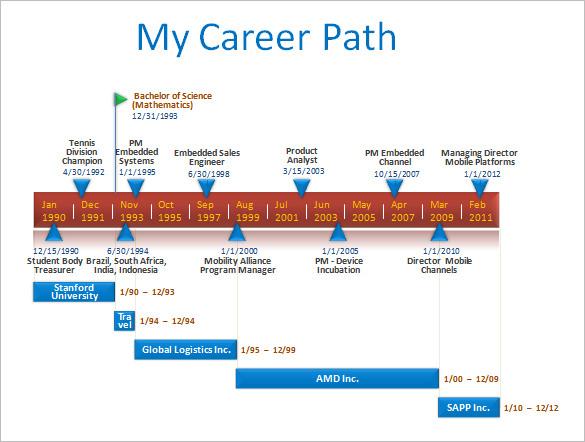 resume timeline career path powerpoint template