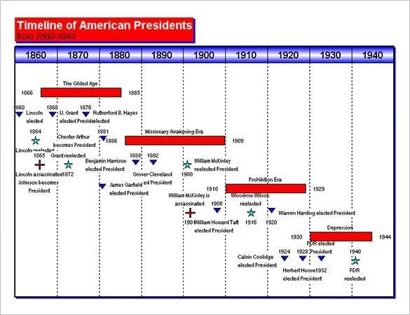 8+ Timeline Chart Templates - DOC, Excel, PDF Free  Premium Templates - template for timeline chart
