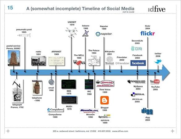8+ Historical Timeline Templates \u2013 Free PDF, PPT Format Download