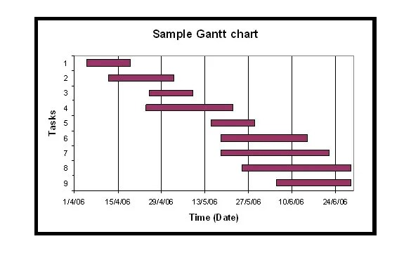 31+ Gantt Chart Template - Free Word, Excel, PDF Documents - what does a gantt chart show
