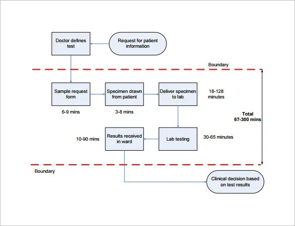 6+ Process Map Templates \u2013 Free PDF, Excel Document Format Download - process map excel template