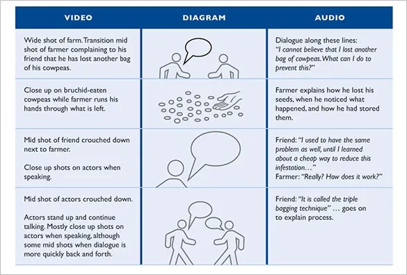 7+ Audio  Video StoryBoard Templates -DOC, PDF Free  Premium
