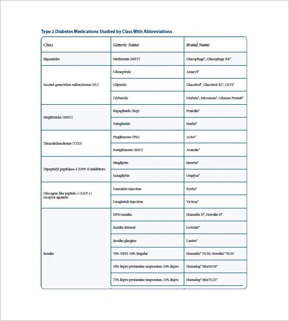 Medication List Template - 10+ Free Word, Excel, PDF Format Download