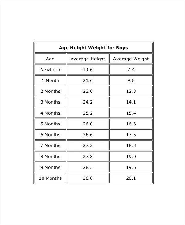 Height Weight Chart for Boy - 7+ Free PDF Documents Download Free