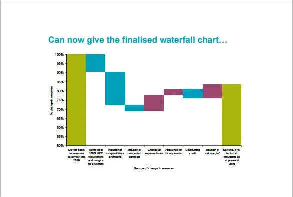 Waterfall Chart Template \u2013 7+ Free Word, Excel, PDF Format Download