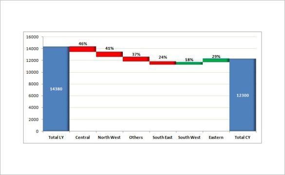 Waterfall Chart Template \u2013 7+ Free Word, Excel, PDF Format Download